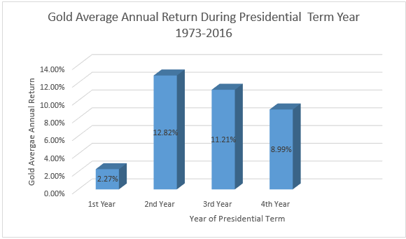 Gold average annual return during presidential year