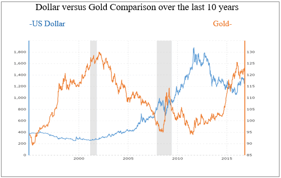 Dollar vs Gold comparison over the last 10 years